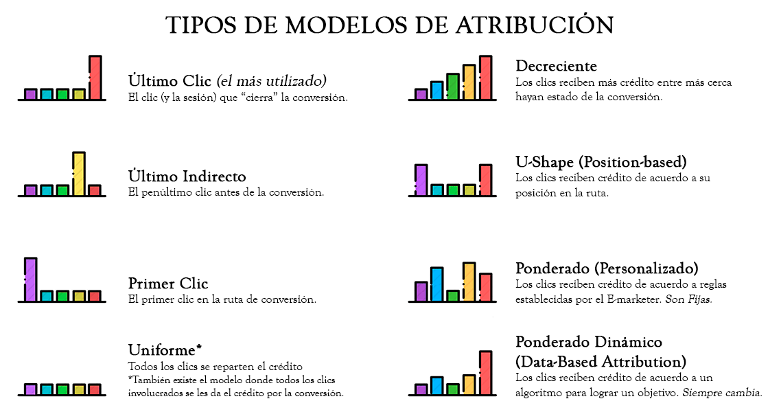 tipos-de-modelos-de-atribucion