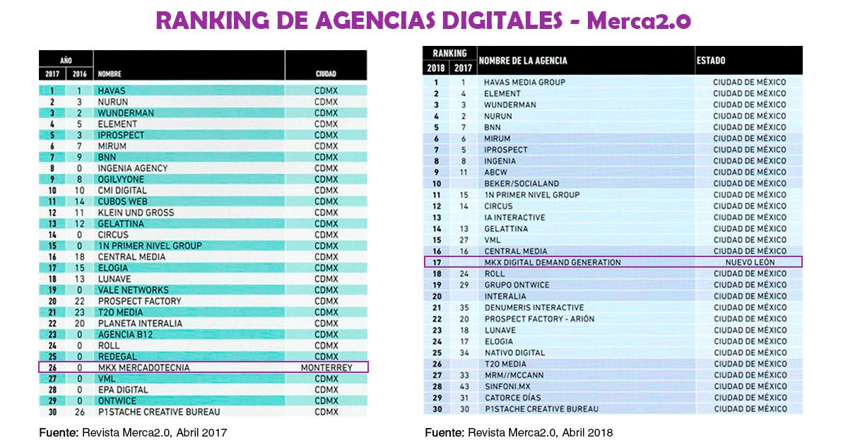 ranking-de-agencias-mkx